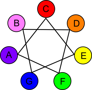 Note Color Wheel